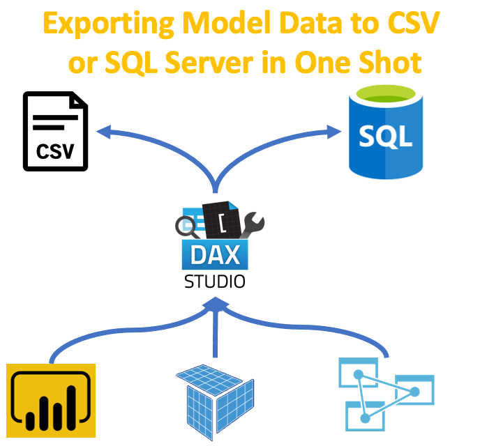 Exporting Model Data to CSV  or SQL Server in One Shot