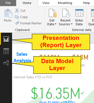 Different layers of Power BI