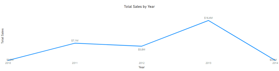 Line Chart in Power BI, Total Sales by Year