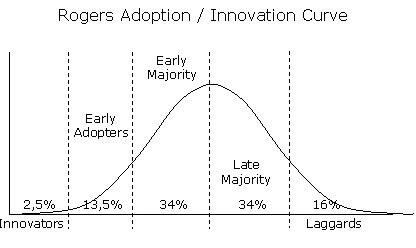 Rogers adoptie curve