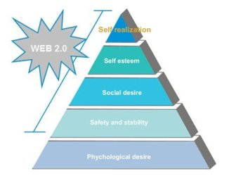 Web 2.0 projected on Maslow
