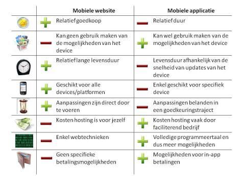 Verschillen tussen mobiele websites en mobiele applicaties