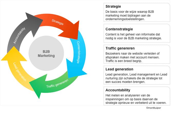 B2b marketing circle