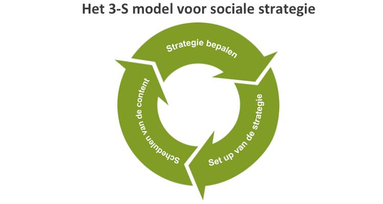 Het 3 S Model Voor Succes Met Sociale Media Bijgespijkerd