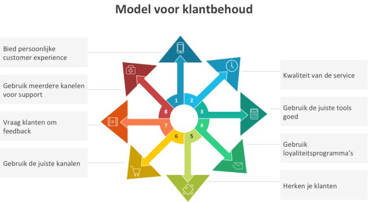 model-voor-klanbehoud