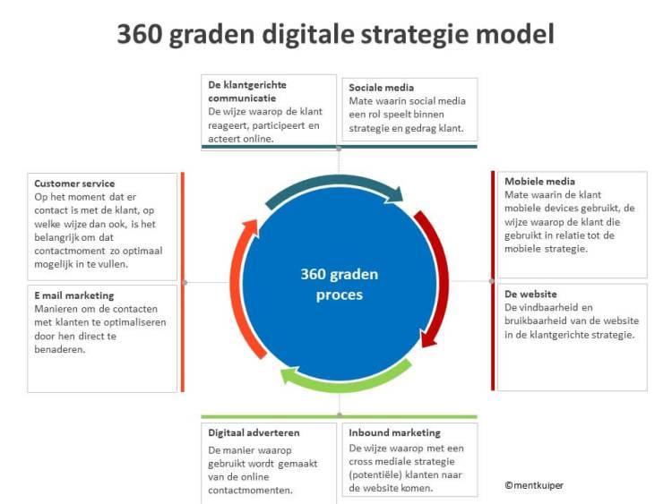 360 graden model