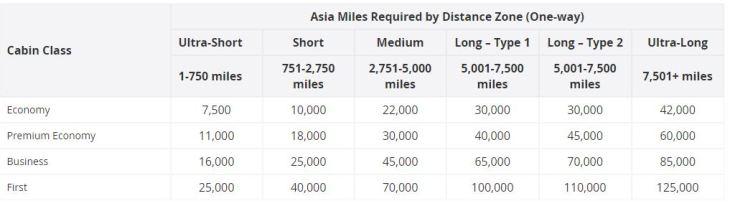Asia Miles Sweet Spot