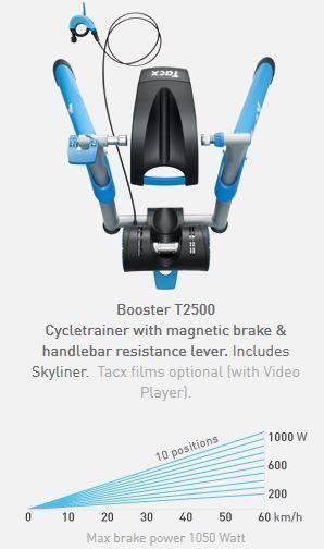 Rodillo Tacx T-2500 Booster