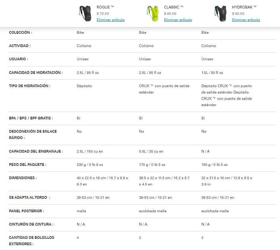 Tabla comparativa Mochila Camelbak Classic & Rogue & Hydropack