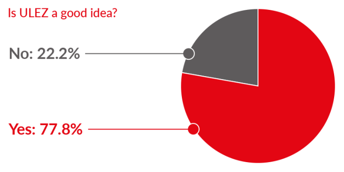 Graph showing the percentage of people who think ULEZ is a good idea