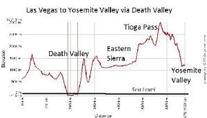 Elevation chart Las Vegas to Yosemite Valley via Death Valley