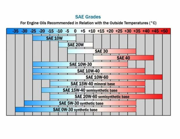 Motor oil viscosity chart temperature for What weight motor oil should i use
