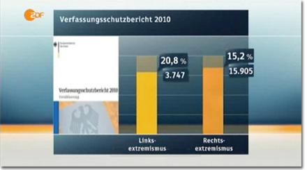 ZDF Balkendiagramme