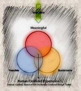 Grafik Meaningful-Feasible-Sustainable