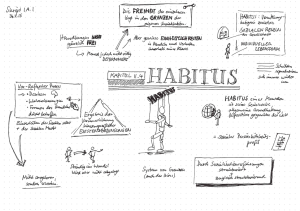 Bourdieu – Habitus