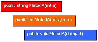 C# Metotları Aşırı Yüklemek