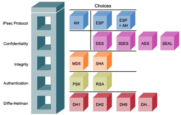 IPsec framework