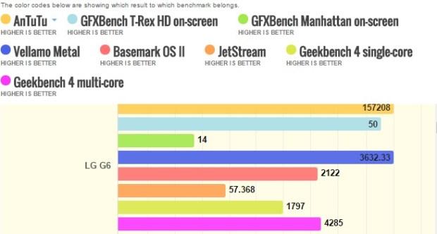 LG G6 benchmarks