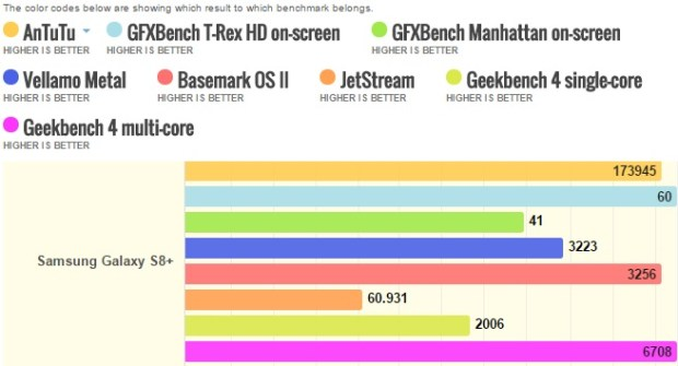Samsung Galaxy S8+ benchmarks