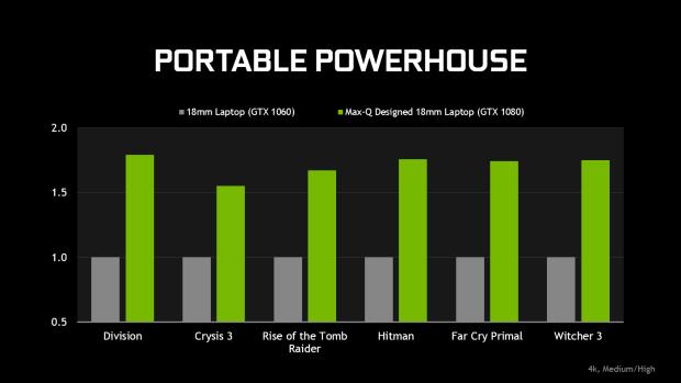 nvidia-geforce-gtx-max-q-laptops-gaming-performance