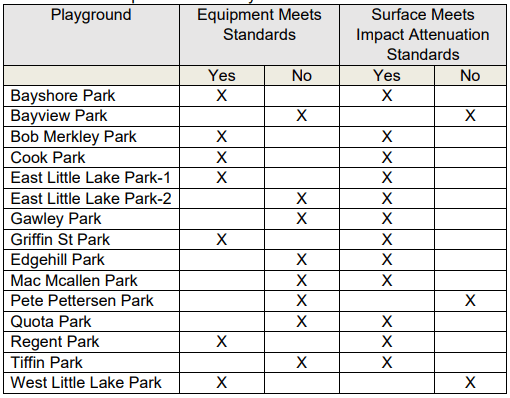 Playground Equipment Test Results
