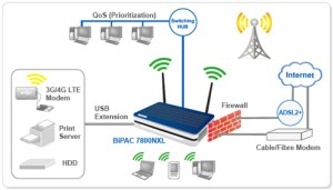 Billion Products for SSL VPN, ADSL ModemRouter, Wireless