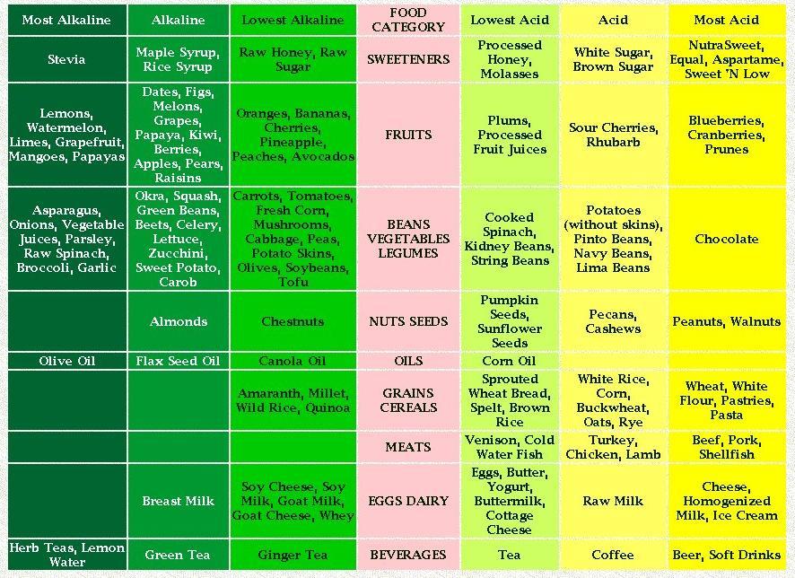 Akaline Foods