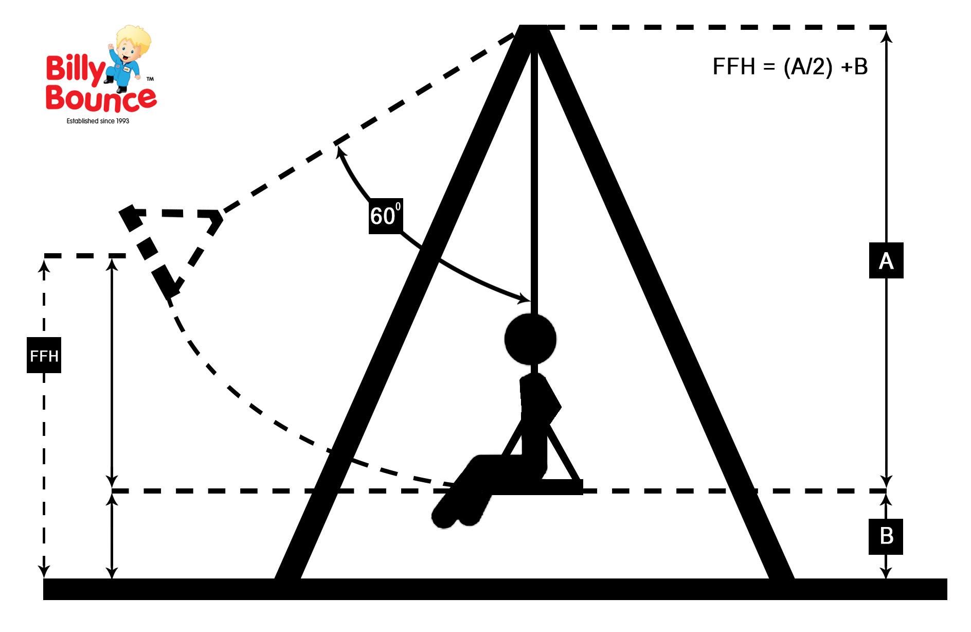Cfh Critical Fall Height