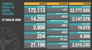 Koronavirüs Türkiye: Hayatını Kaybedenlerin Sayısı 20 Bine Dayandı, 14 Bin 205 Yeni Vaka Tespit Edildi