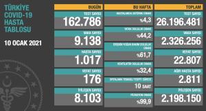 Koronavirüs Türkiye: 9 Bin 138 Yeni Vaka, 176 Ölüm