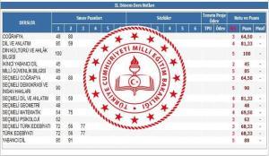 Okul karneleri birinci dönem e-Okul'dan mı verilecek? MEB Bakanlığından dijital karne dağıtımı.