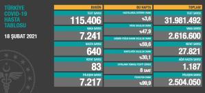 18 Şubat Tablosu: 83 Can Kaybı, 7 Bin 241 Yeni Vaka