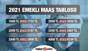 2021 en düşük emekli maaşı ne kadar? SSK, Bağ-Kur ve Emekli Sandığı ödeme tarihleri…