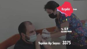 Kırşehir Sağlık Müdürlüğü aşılama hızını hazırladığı video ile paylaştı