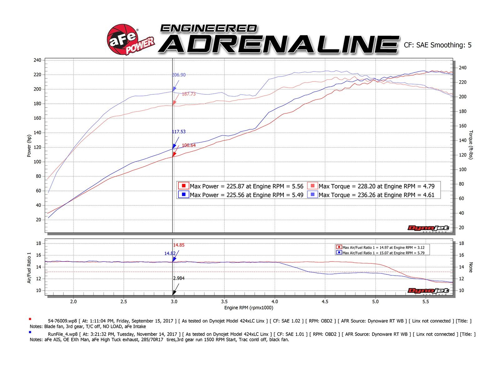 afe power mach force xp 2 5 3 304 stainless steel cat back exhaust system for 2010 2021 toyota 4runner 4 0l v6