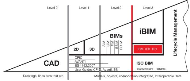 bim_level_bew-richards