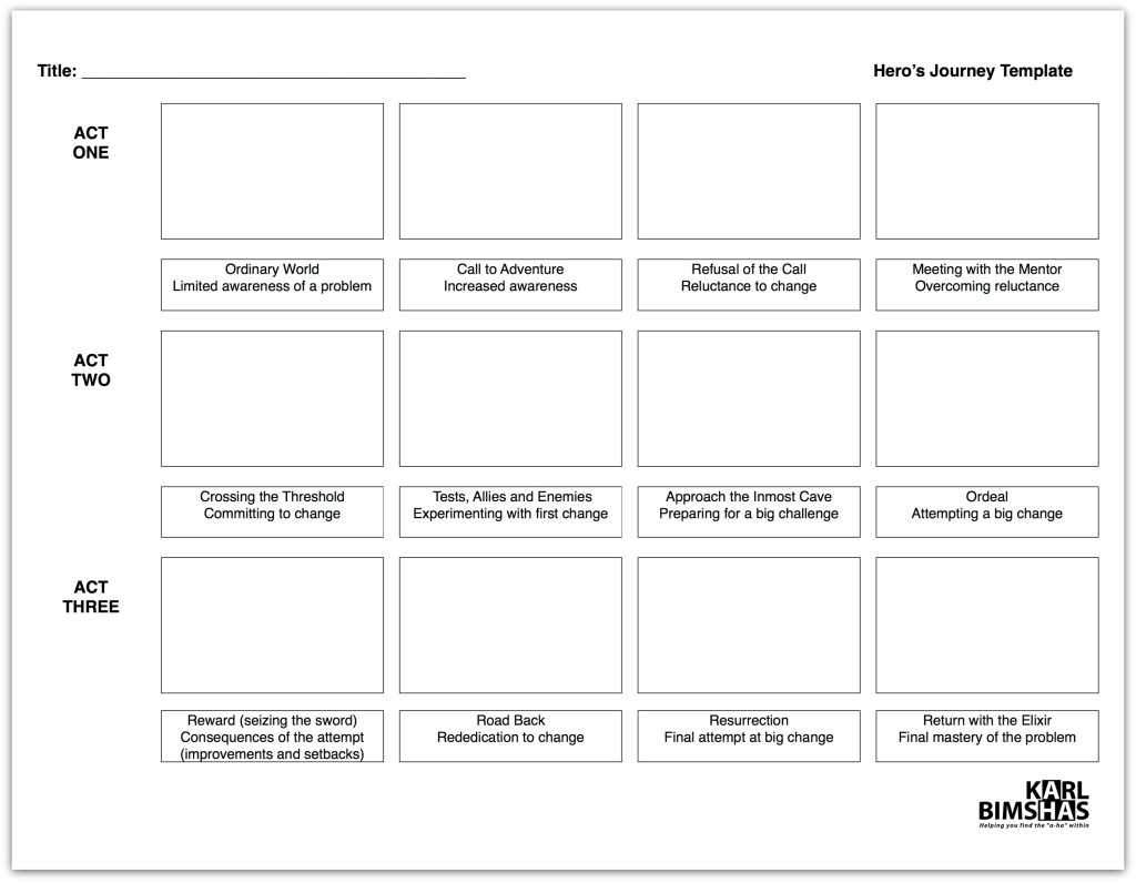 Hero S Journey Storyboard Template Pic