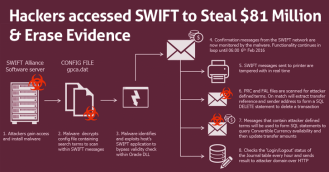 swift hacked scheme