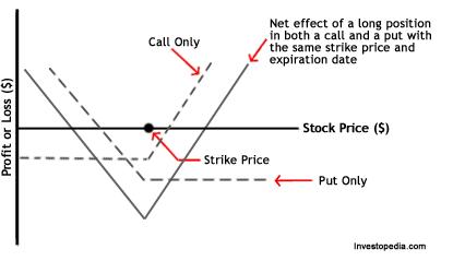 call vs strike price