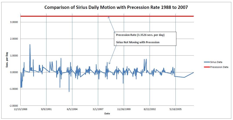 Sirius Transit Data 1988 to 2007