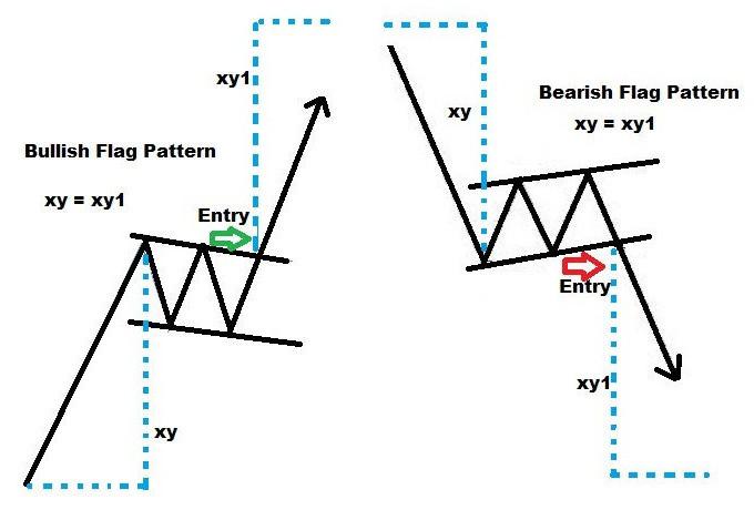 Hasil gambar untuk flag pattern