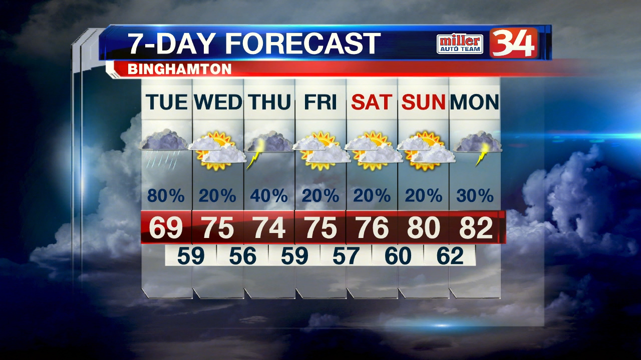 August 12, 2019 Weather Preview   WIVT - NewsChannel 34