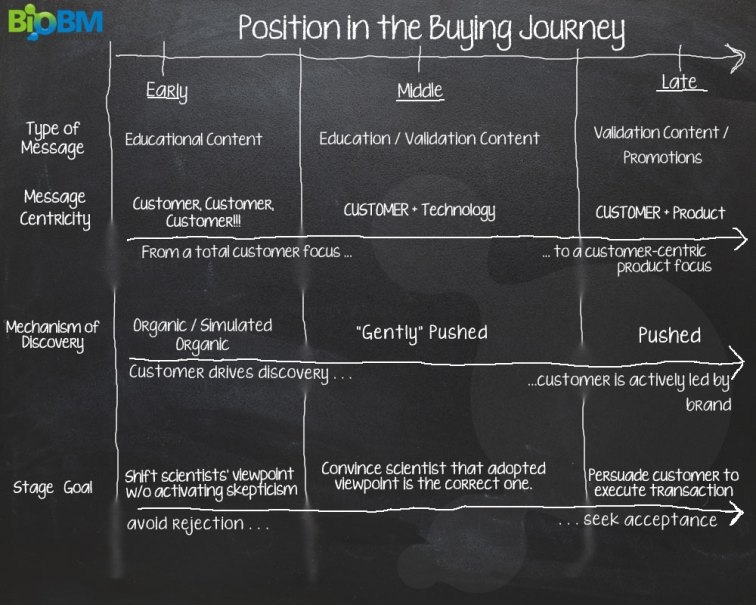 Illustration of how messages should be adapted to different positions within the buying journey.