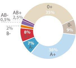 Los grupos sanguíneos 5