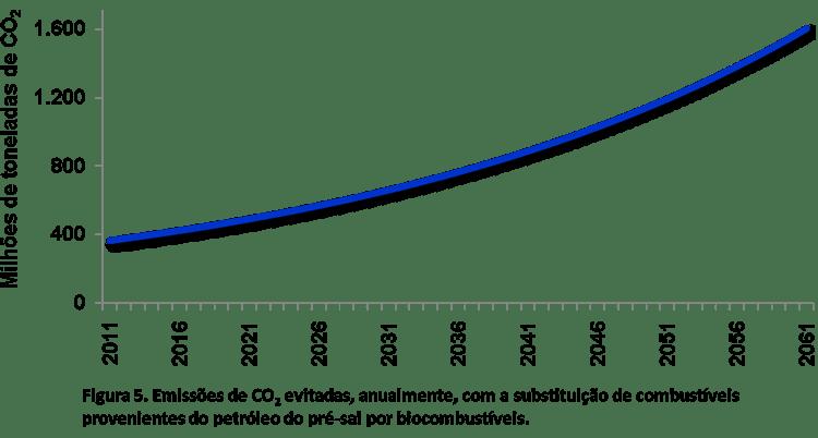 Figura 5. Emissões de CO2 evitadas, anualmente, com a substituição de combustíveis provenientes do petróleo do pré-sal por biocombustíveis.