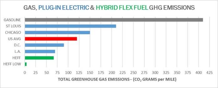 Ensayo busca mostrar que el automóvil híbrido flex fuel con E85 es menos contaminantes que un auto eléctrico