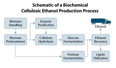 cellulosic-ethanol