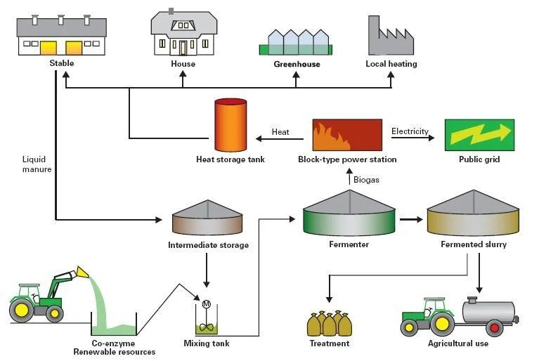 Typical layout of a modern biogas facility