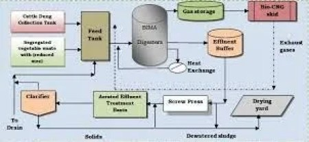 Anaerobic digestion | BioEnergy Consult