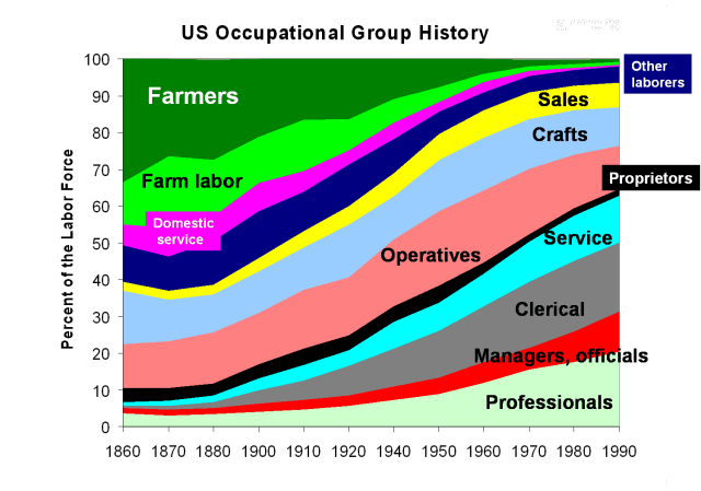 occupation+shifts